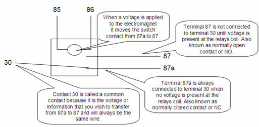 [SCHEMATICS_4JK]  How-to-guides - Understanding relays | 87 And 87a Relay Wiring Diagram |  | Do-it-yourself car stereo installation and car stereo wiring help